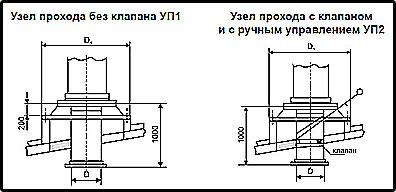 чертеж узлов прохода УП 1 и УП 2